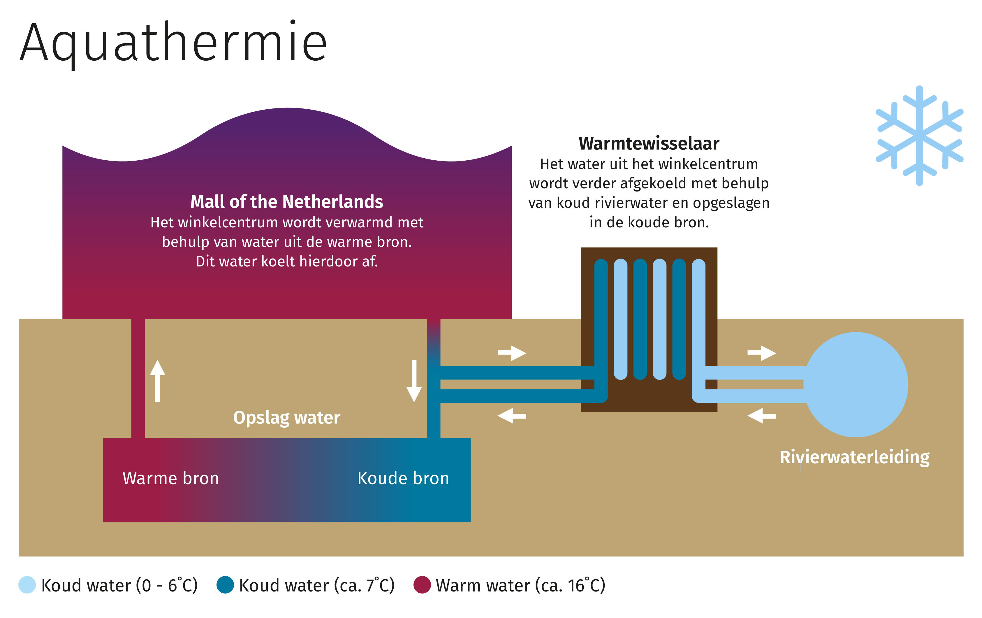 Aquathermie - Mall of the Netherlands